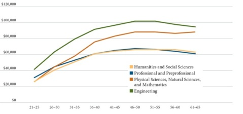 Median Annual Earnings by Age-Group and Undergraduate Major (2010-11)